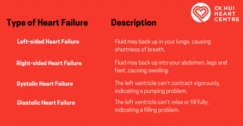 Heart Failure Types
