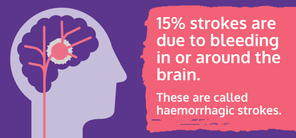 15% strokes are due to bleeding in or around the brain