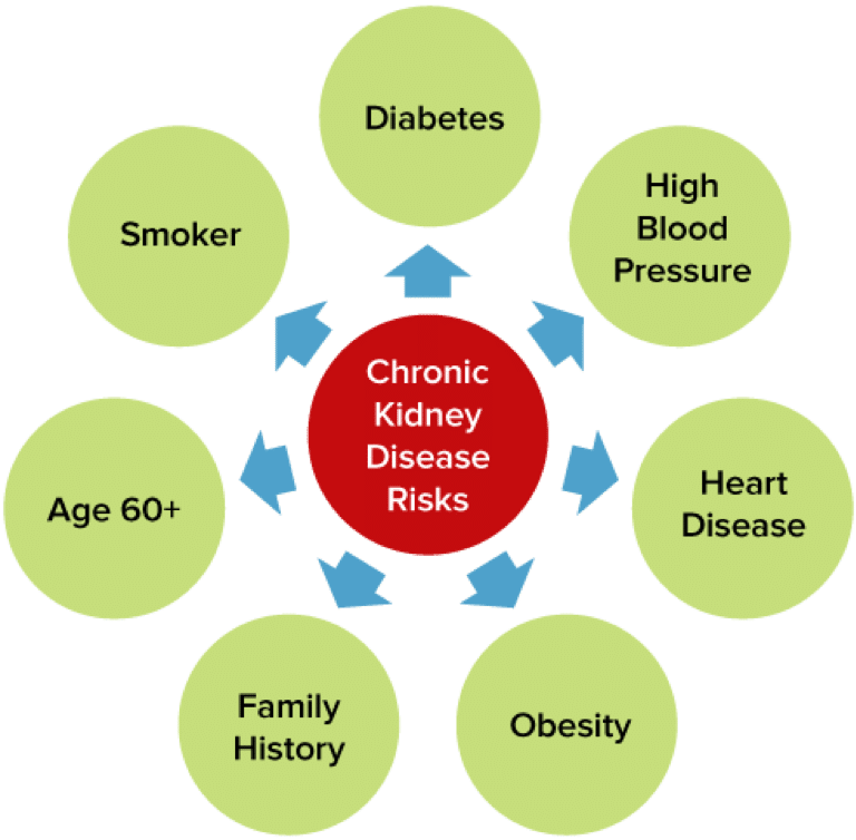 Kidney Disease: Risk factors